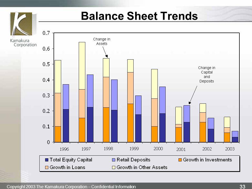 Balance Sheet Trends