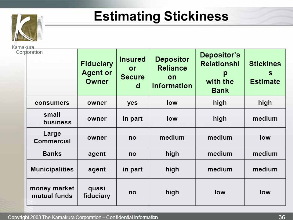 Estimating Stickiness