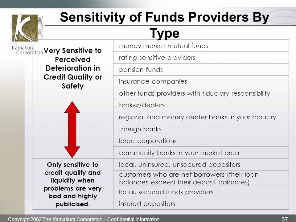 Sensitivity of Funds Providers By Type