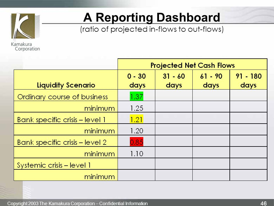 A Reporting Dashboard (ratio of projected in-flows to out-flows)