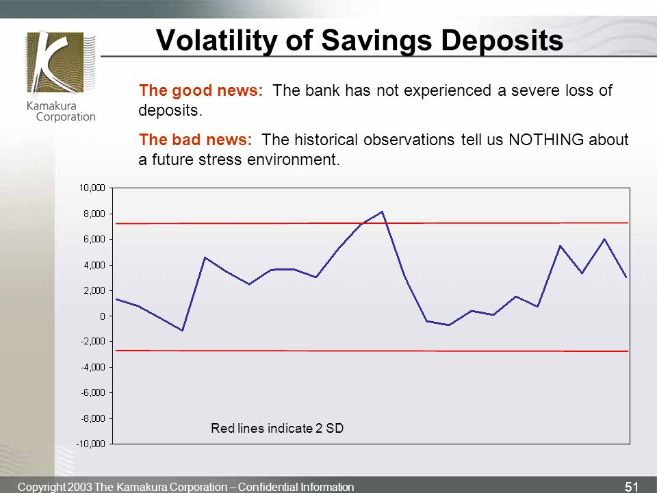 Volatility of Savings Deposits