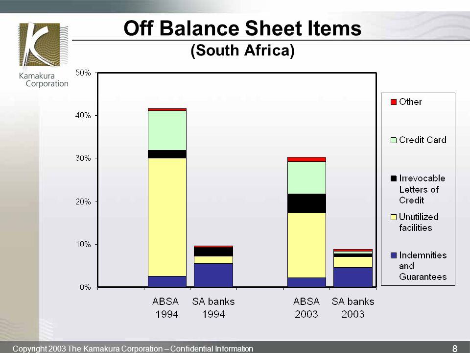 Off Balance Sheet Items (South Africa)