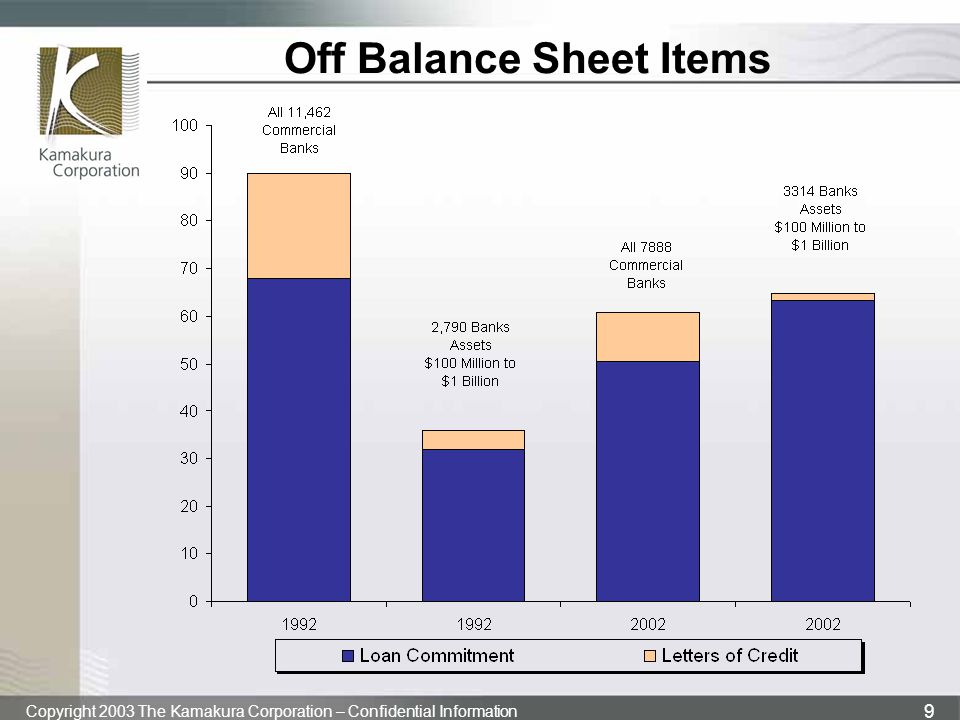 Off Balance Sheet Items