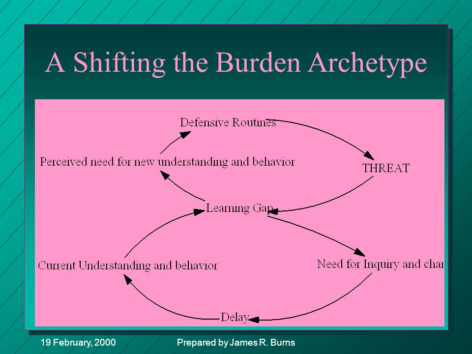 A Shifting the Burden Archetype