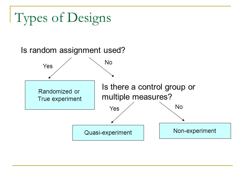 Types of Designs Is random assignment used