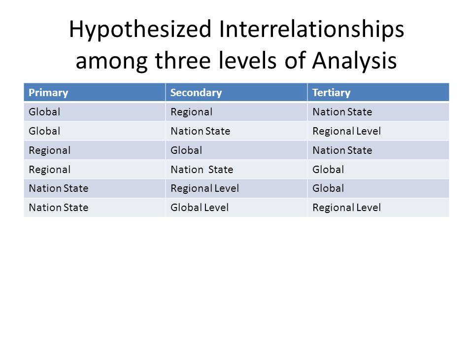 Hypothesized Interrelationships among three levels of Analysis