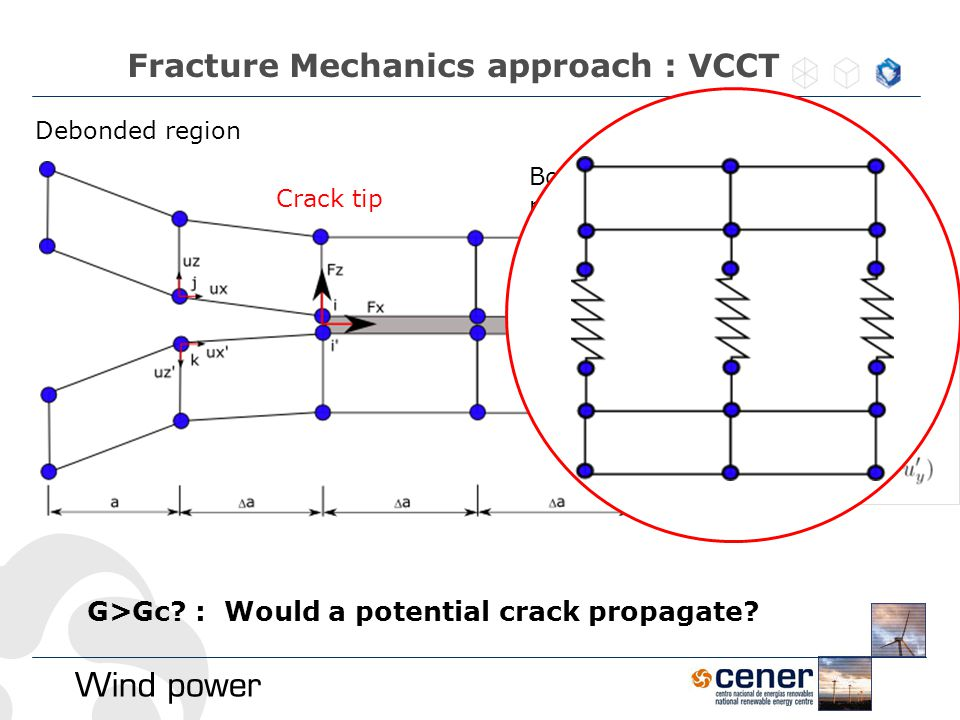Fracture Mechanics approach : VCCT