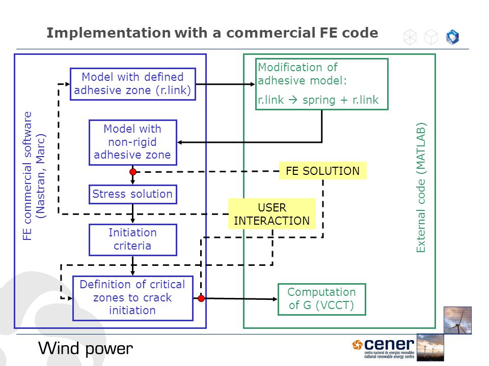 Implementation with a commercial FE code