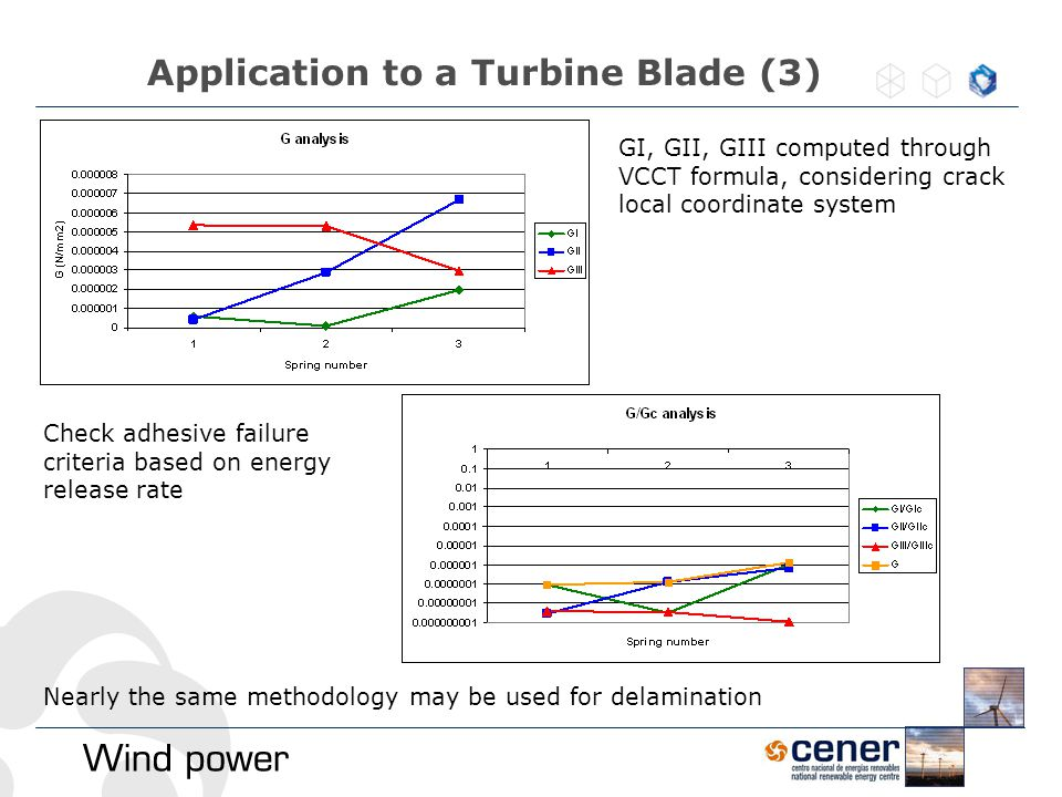 Application to a Turbine Blade (3)