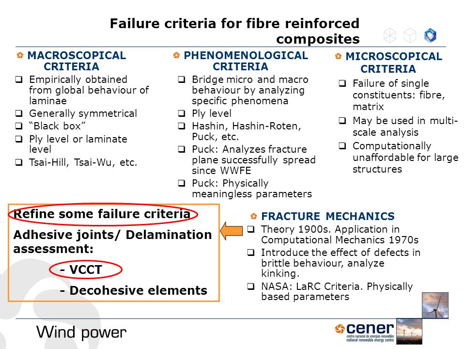 Failure criteria for fibre reinforced composites