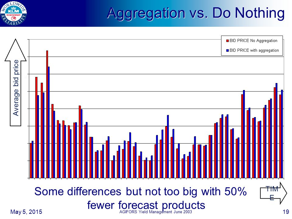 Aggregation vs. Do Nothing