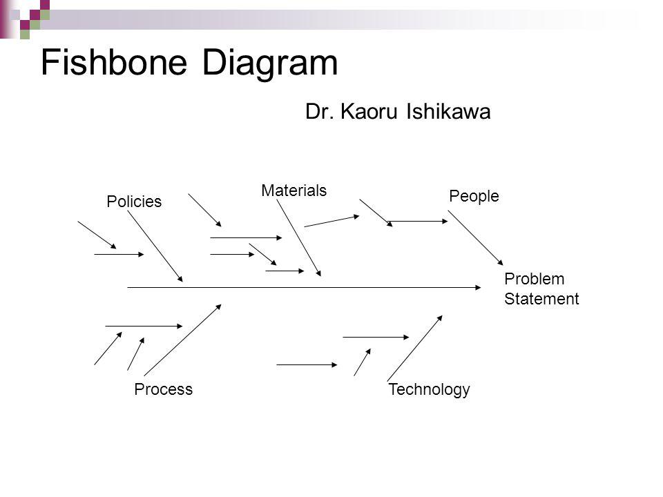 Fishbone Diagram Dr. Kaoru Ishikawa