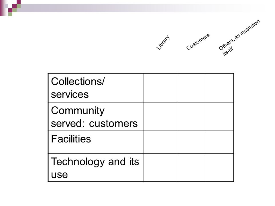 Collections/ services Community served: customers Facilities