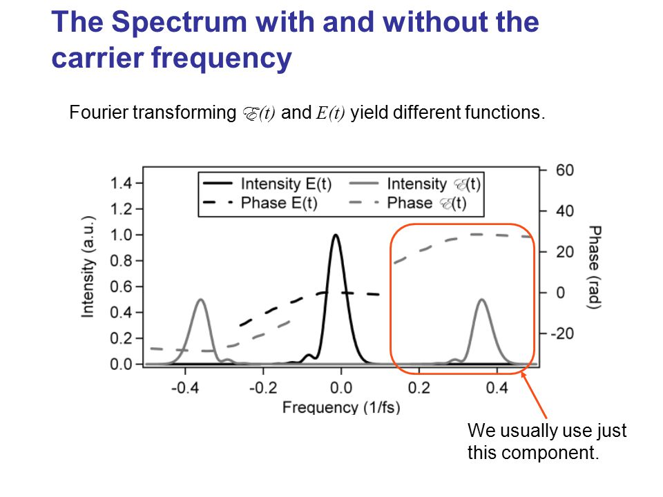 The Spectrum with and without the carrier frequency