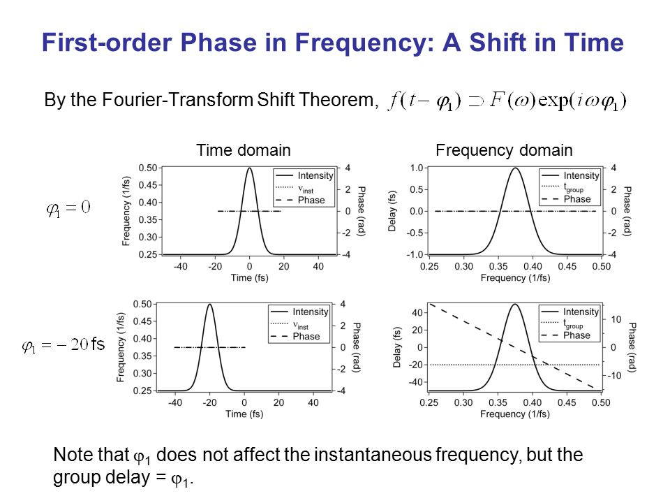 First-order Phase in Frequency: A Shift in Time