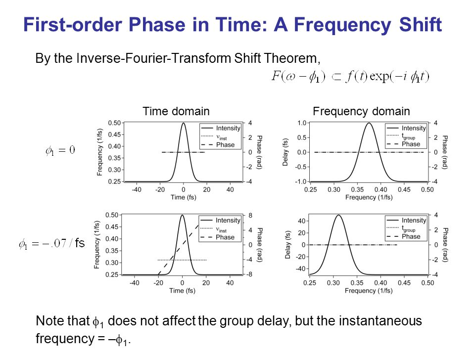 First-order Phase in Time: A Frequency Shift