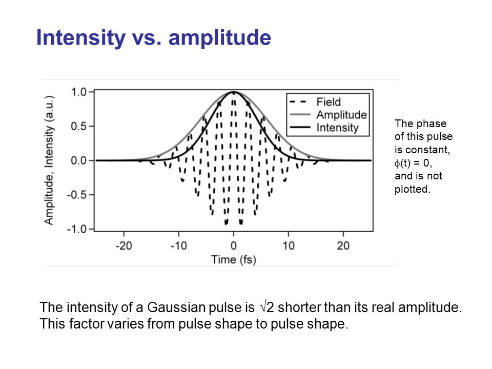 Intensity vs. amplitude