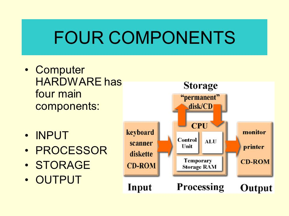 FOUR COMPONENTS Computer HARDWARE has four main components: INPUT