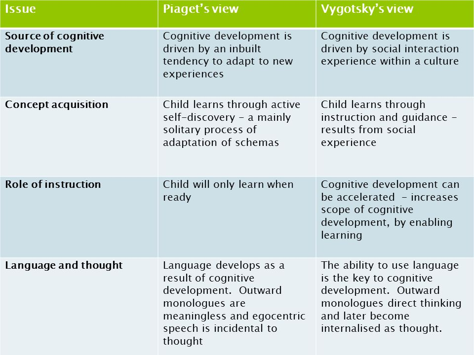 Issue Piaget's view Vygotsky's view Source of cognitive development