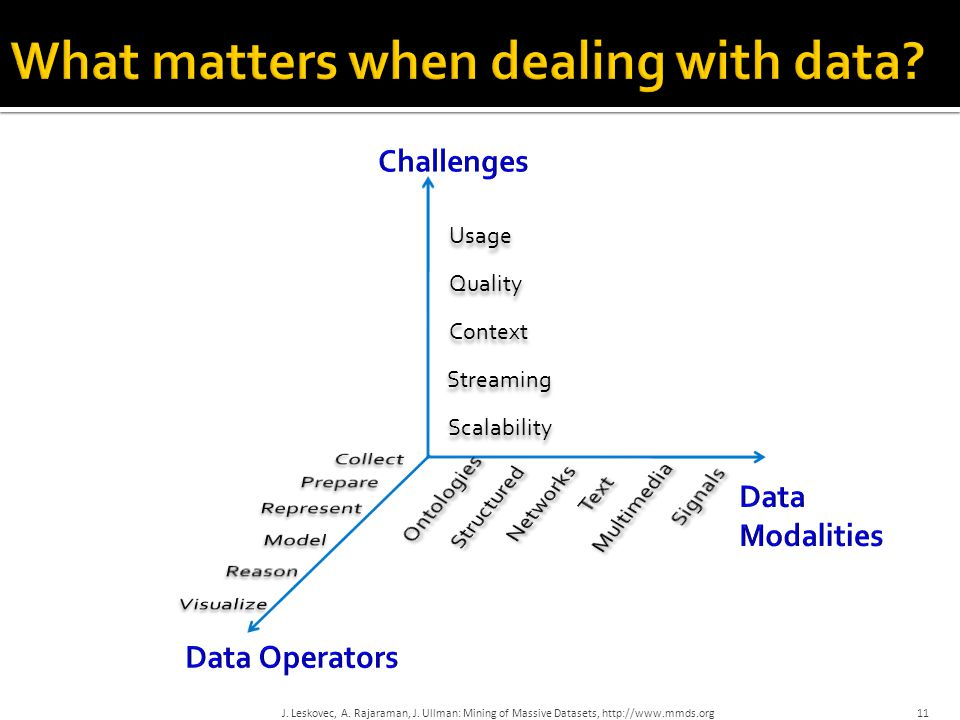 What matters when dealing with data