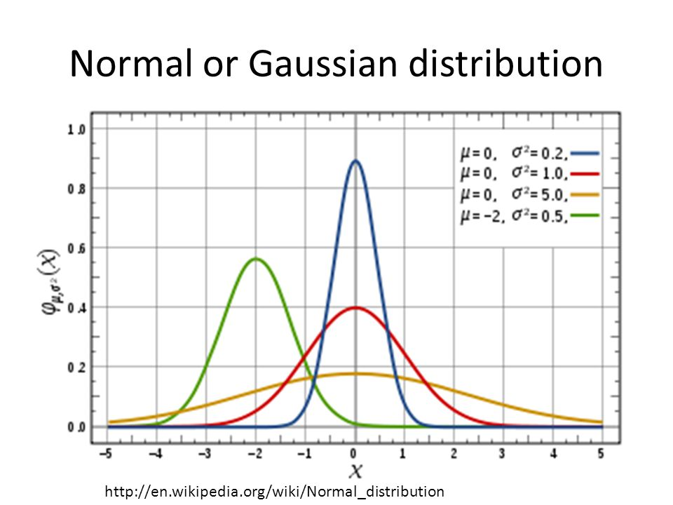 Normal or Gaussian distribution