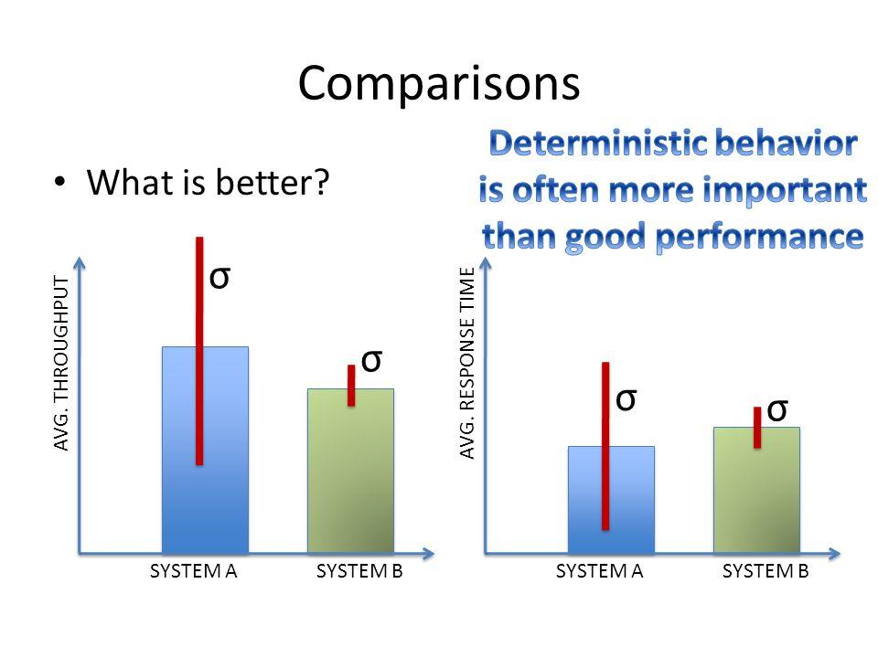 Deterministic behavior is often more important