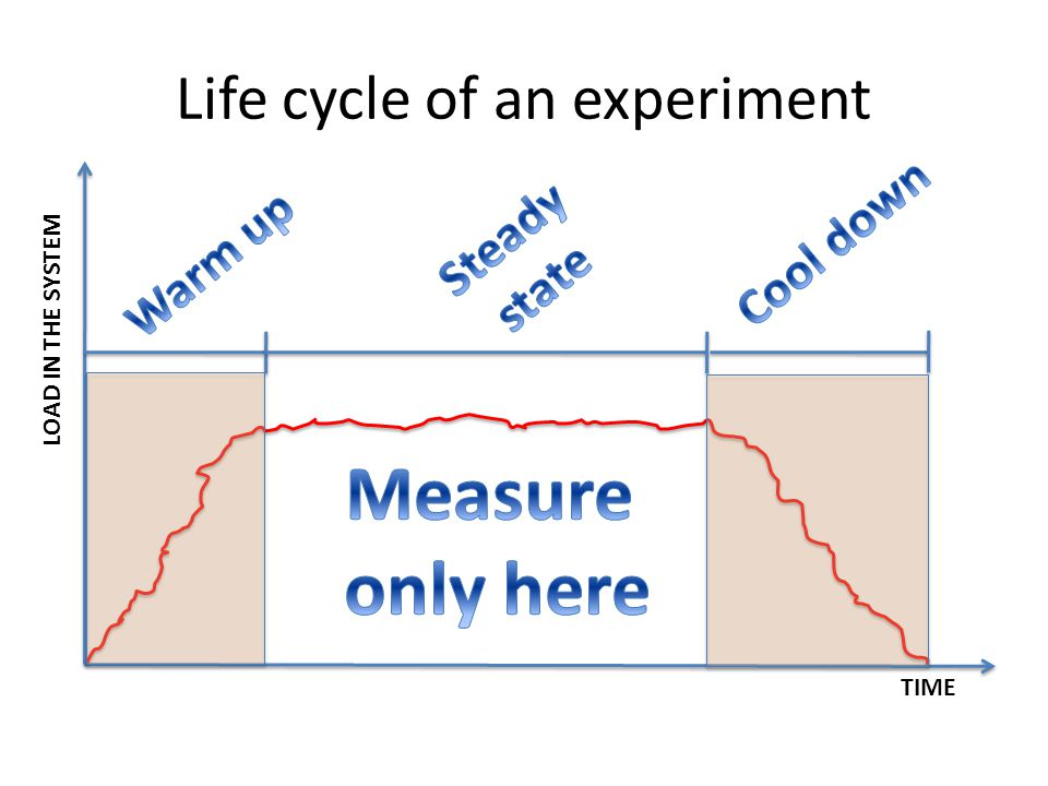 Life cycle of an experiment