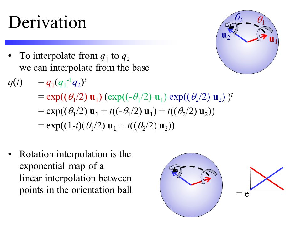 Derivation q2. q1. u2. u1. To interpolate from q1 to q2 we can interpolate from the base. q(t) = q1(q1-1q2)t.