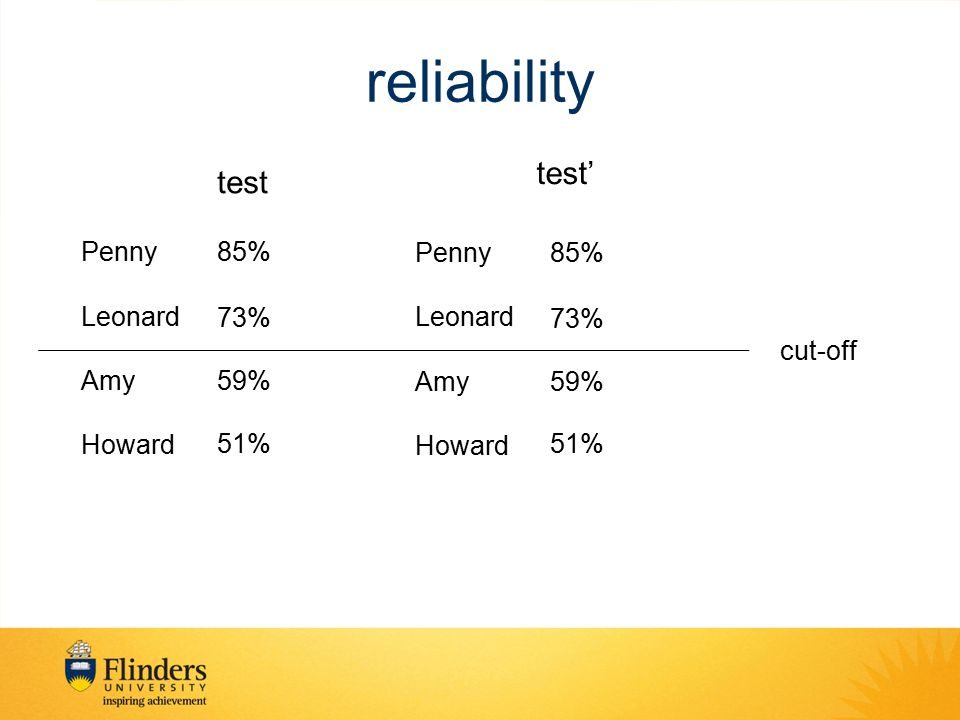 reliability test' test Penny 85% Penny Leonard Amy Howard 85% 73% 59%