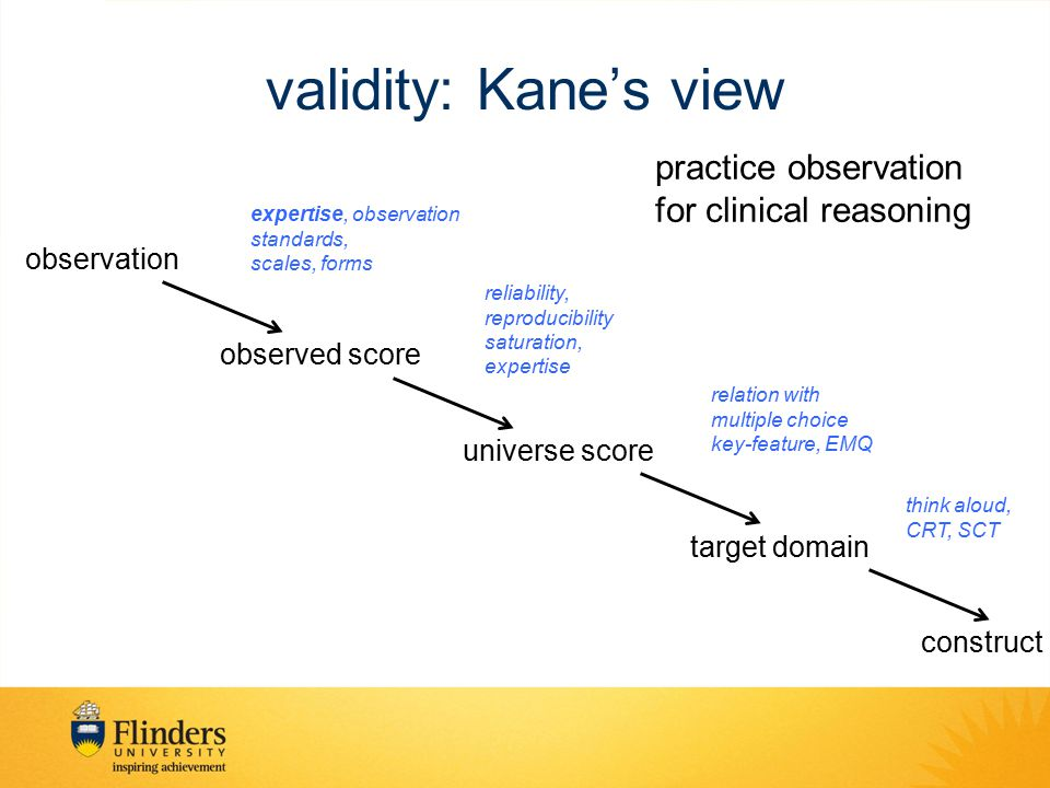 validity: Kane's view practice observation for clinical reasoning