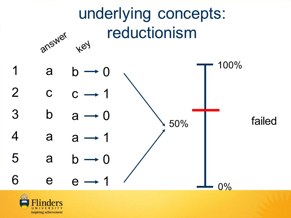 underlying concepts: reductionism