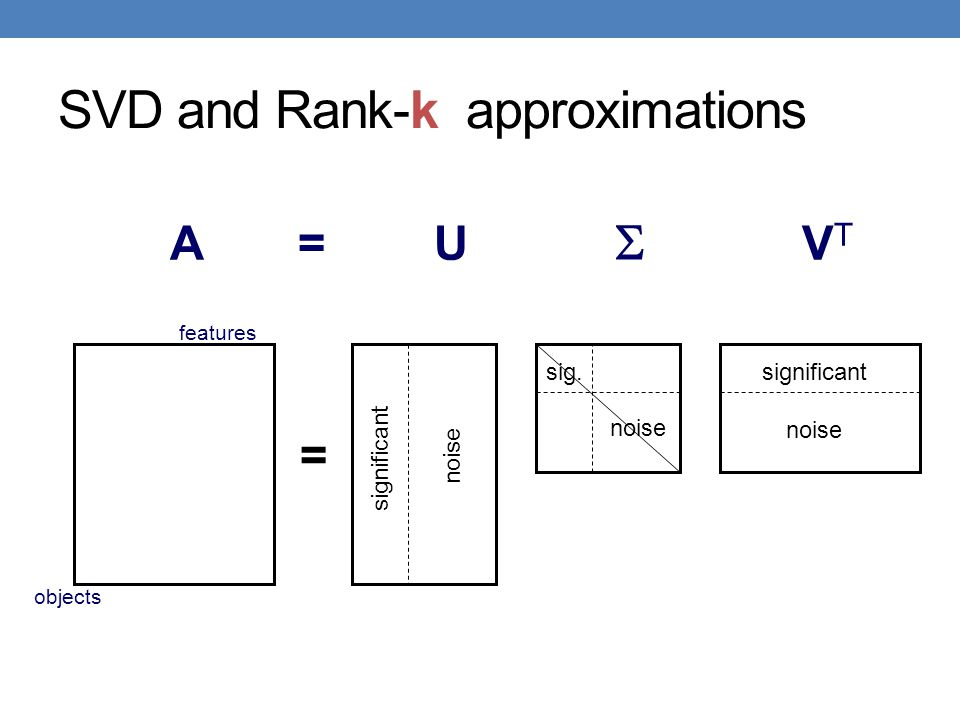 SVD and Rank-k approximations