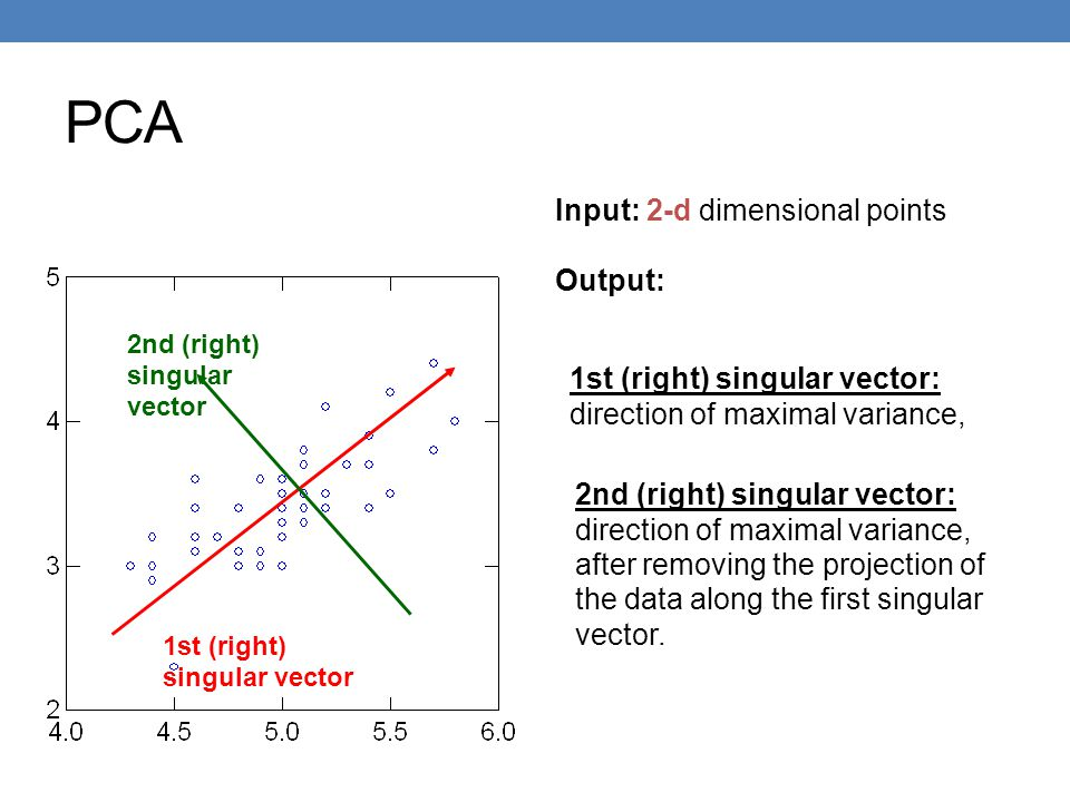 PCA Input: 2-d dimensional points Output: 1st (right) singular vector: