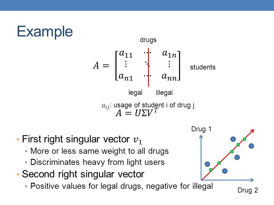 Example 𝐴= 𝑎 11 ⋯ 𝑎 1𝑛 ⋮ ⋱ ⋮ 𝑎 𝑛1 ⋯ 𝑎 𝑛𝑛 𝐴=𝑈Σ 𝑉 𝑇