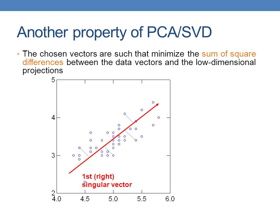 Another property of PCA/SVD