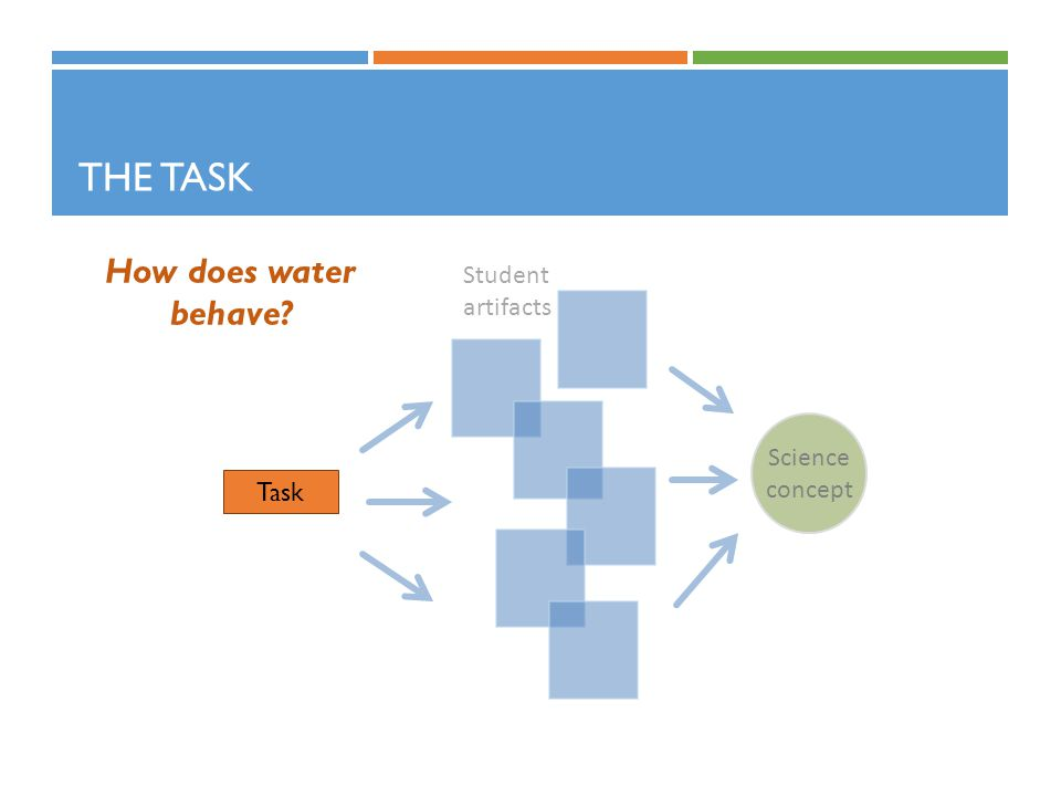 The Task How does water behave Science concept Student artifacts Task