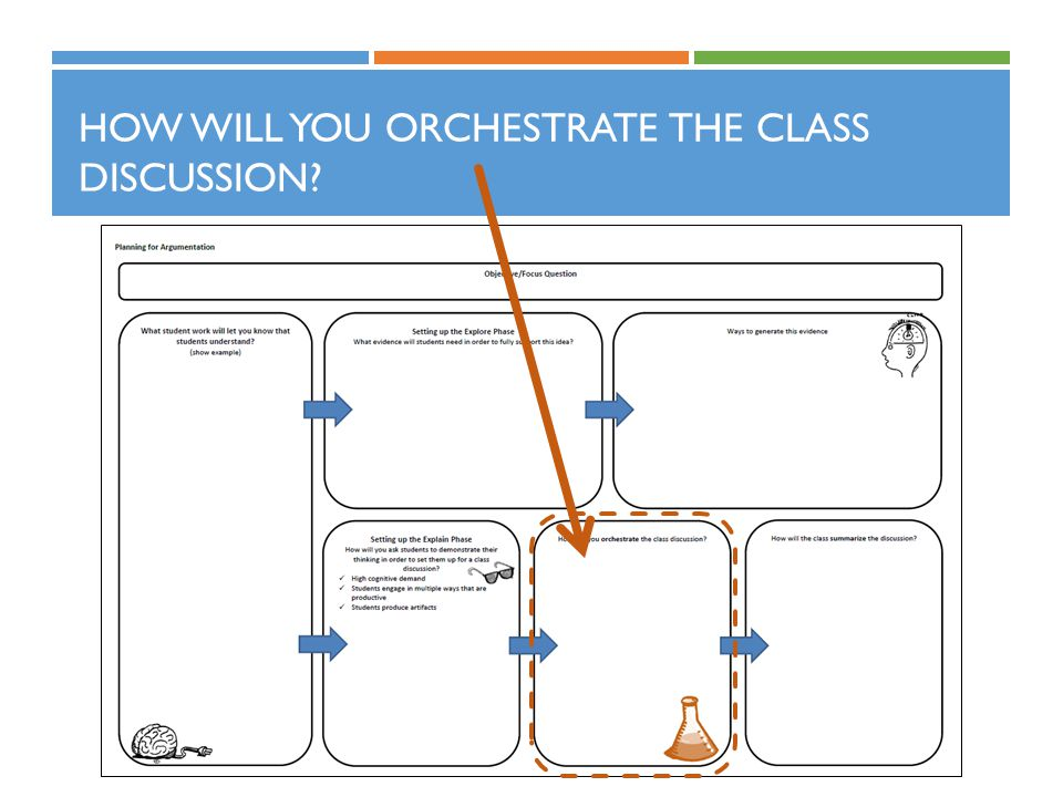 How will you orchestrate the class discussion
