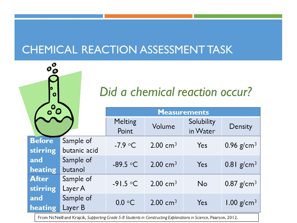 Chemical Reaction Assessment Task