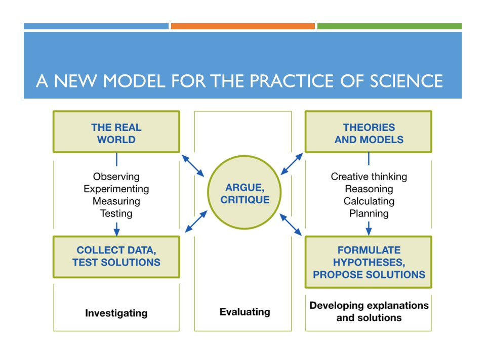 A new model for the practice of science