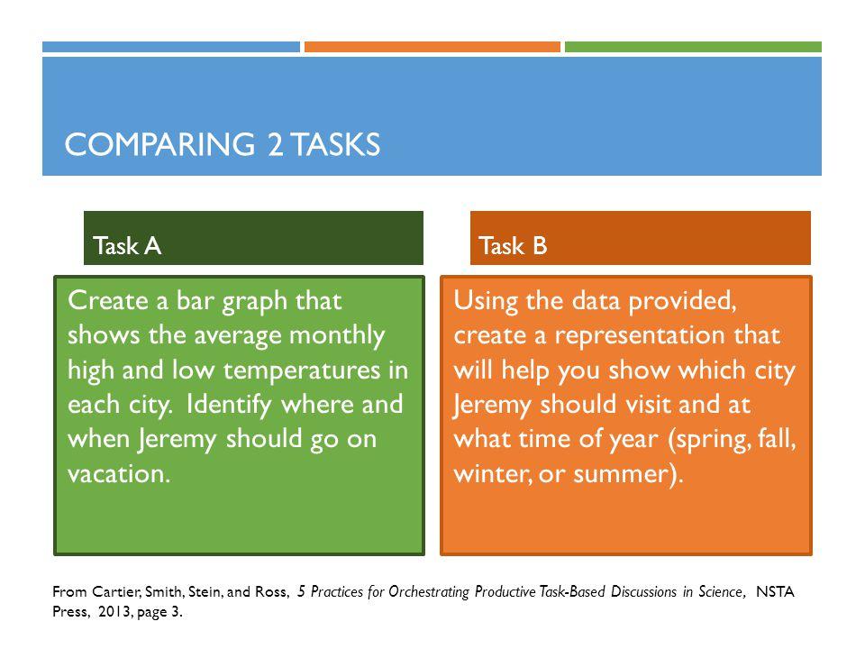Comparing 2 Tasks Task A. Task B.