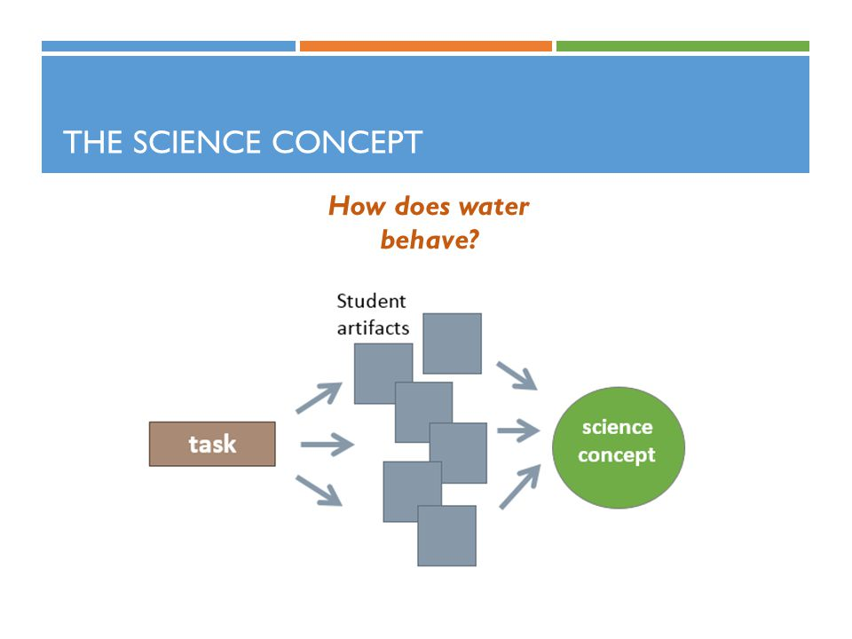 The Science Concept How does water behave Science concept