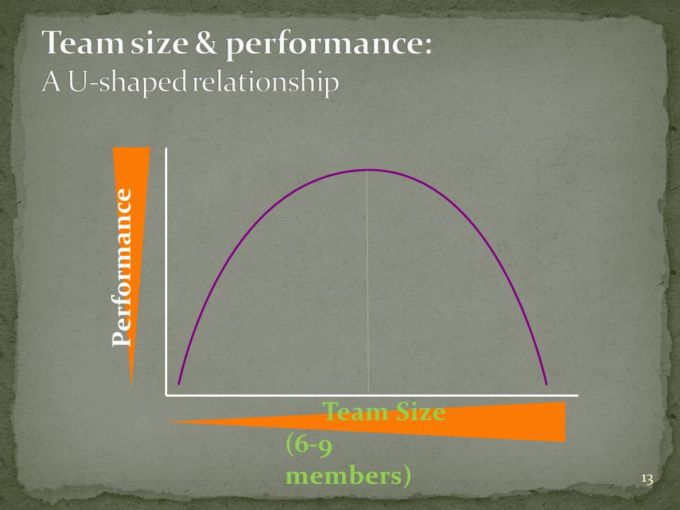 Team size & performance: A U-shaped relationship