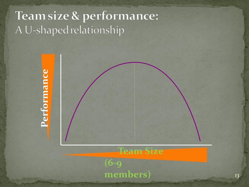 Team size & performance: A U-shaped relationship