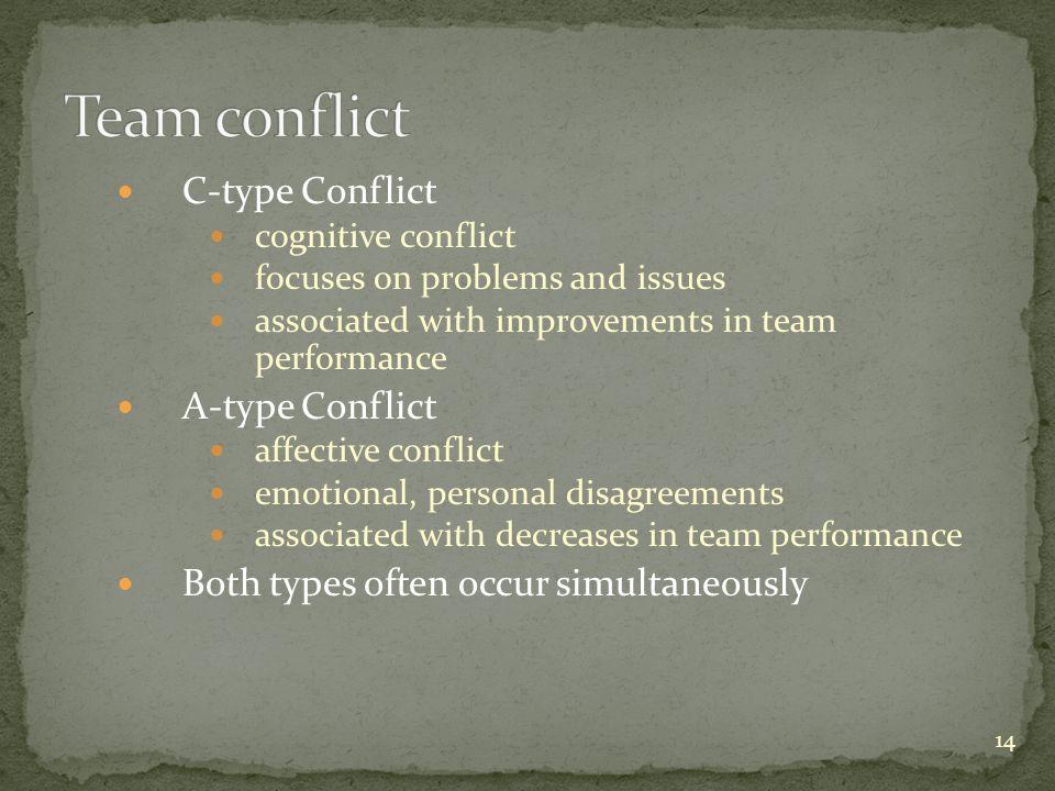 Team conflict C-type Conflict A-type Conflict