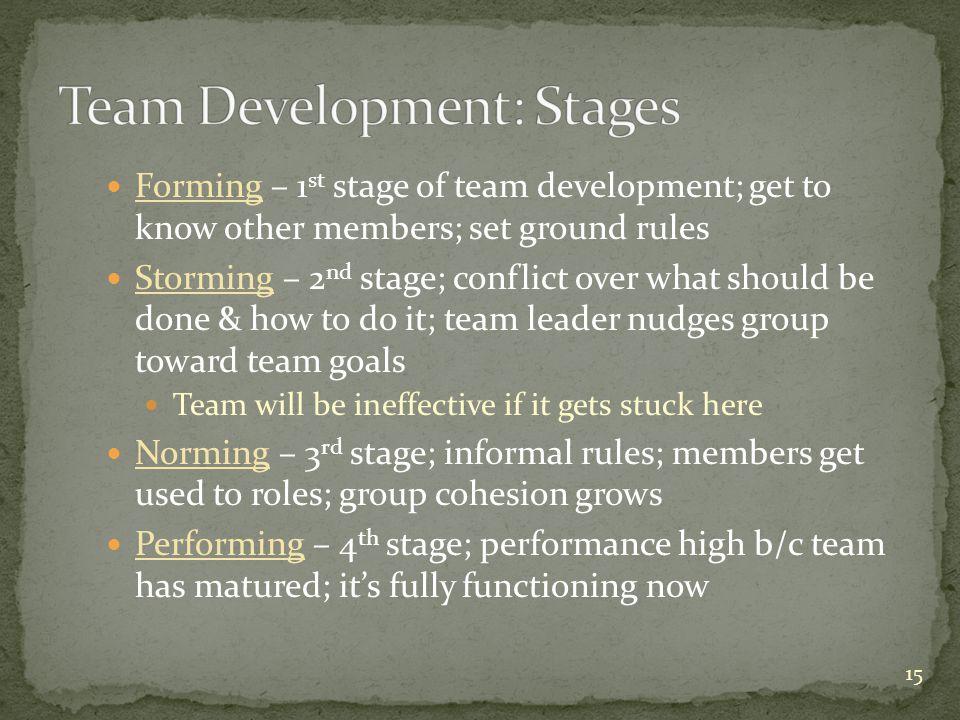 Team Development: Stages