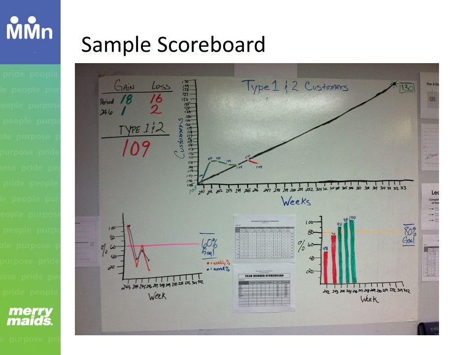 Sample Scoreboard