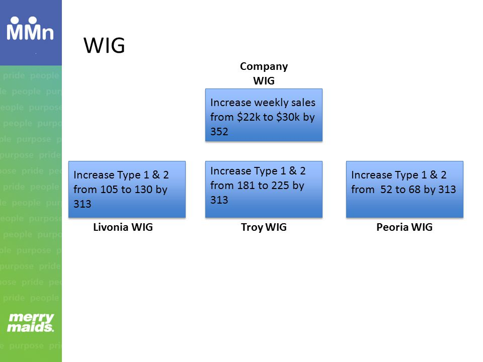 WIG Company WIG Increase weekly sales from $22k to $30k by 352
