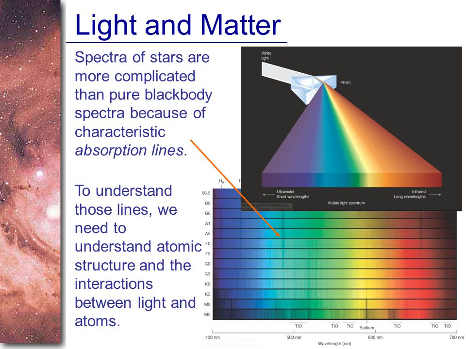 Light and Matter Spectra of stars are more complicated than pure blackbody spectra because of characteristic absorption lines.