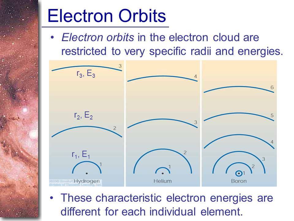 Electron Orbits Electron orbits in the electron cloud are restricted to very specific radii and energies.