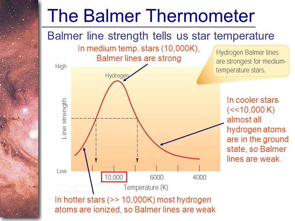 The Balmer Thermometer